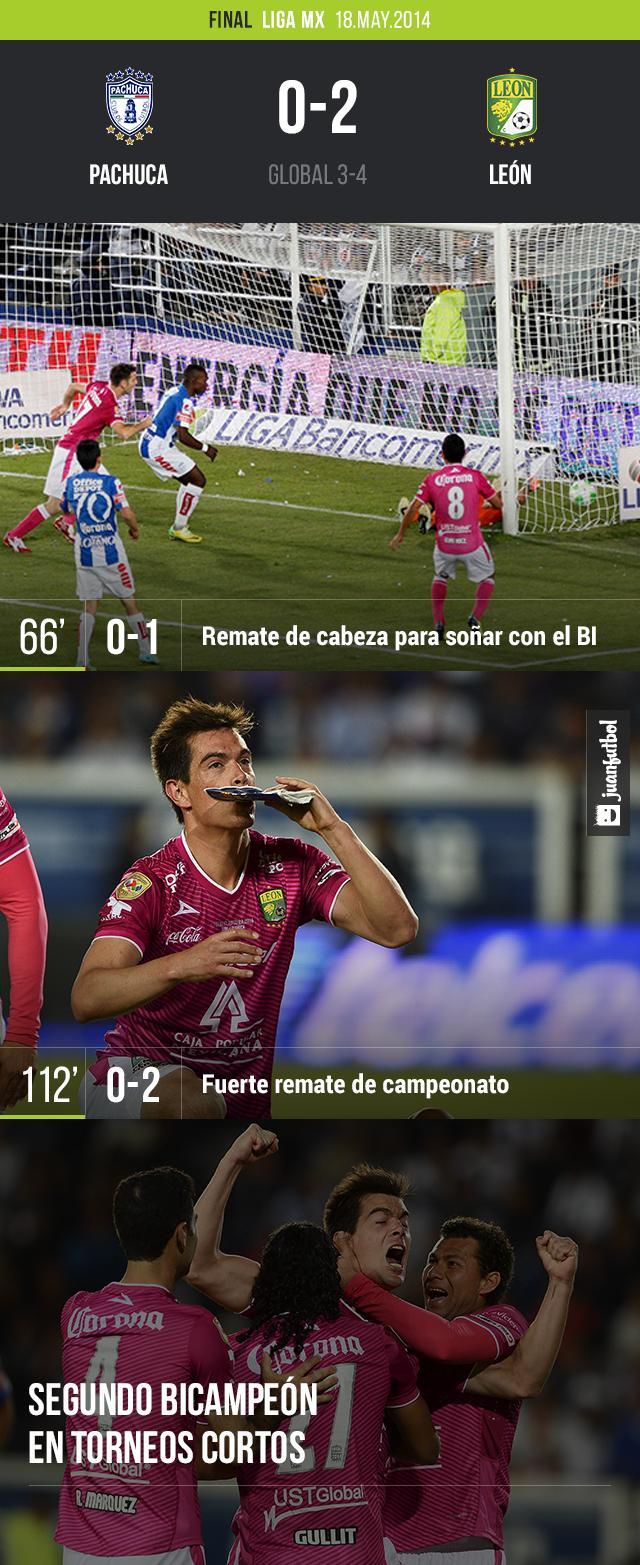 León bicampeón del futbol mexicano