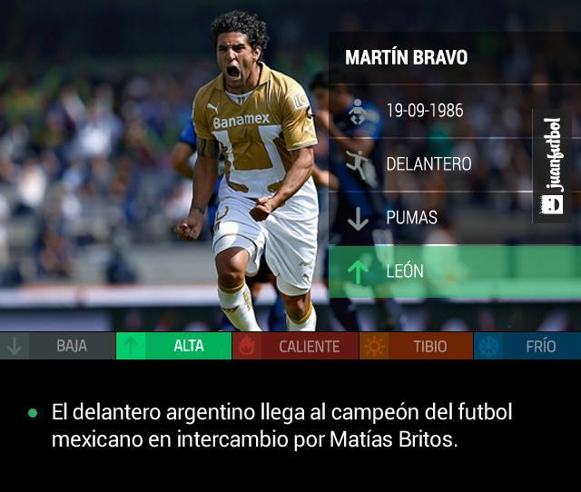 Martín Bravo