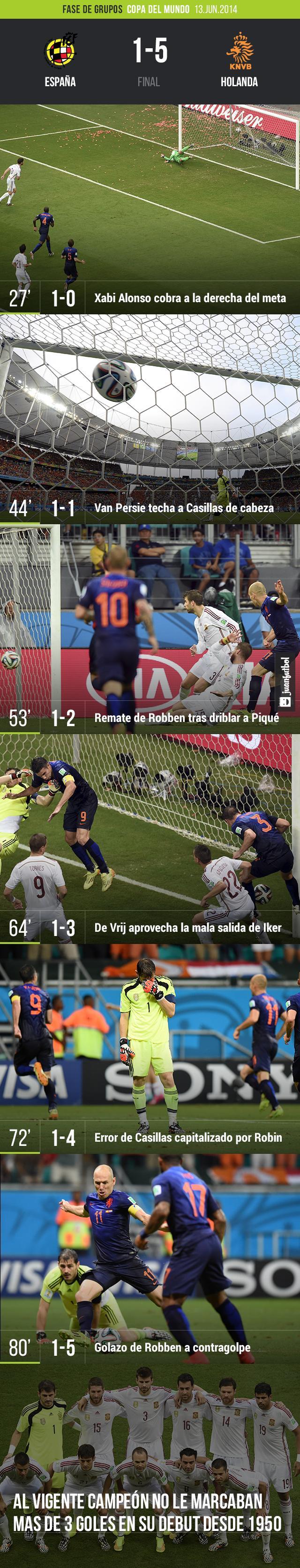 España 1-5 Holanda