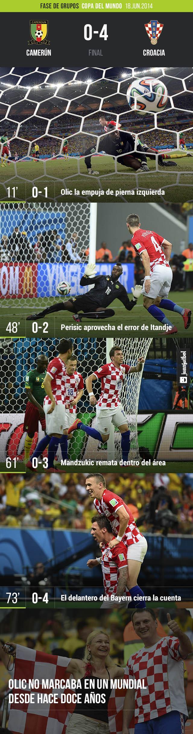 Crónica del partido Camerún contra Croacia