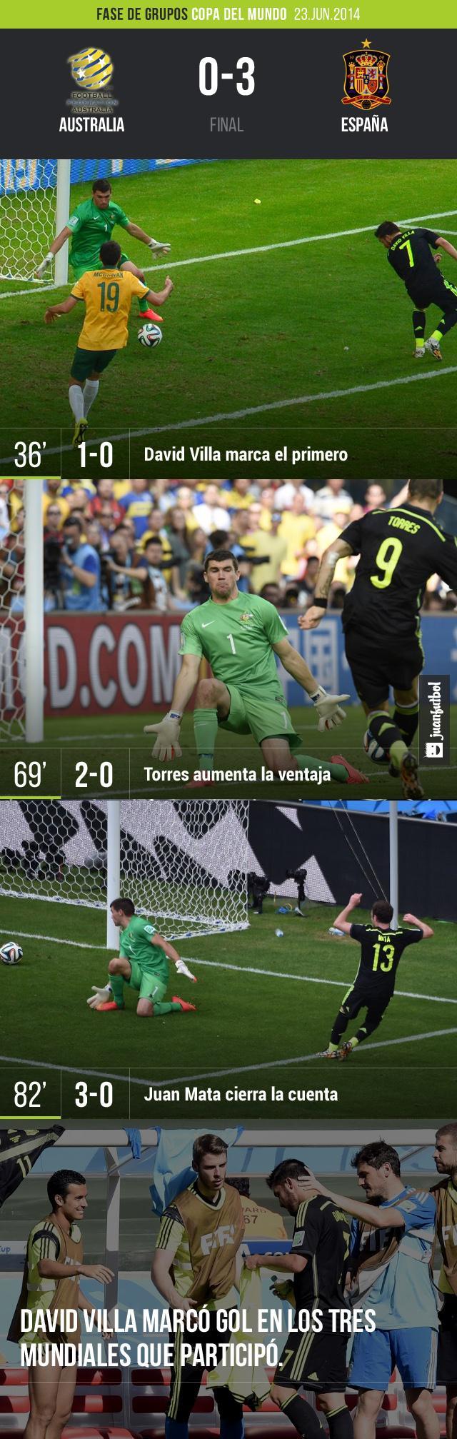 Crónica Australia vs. España