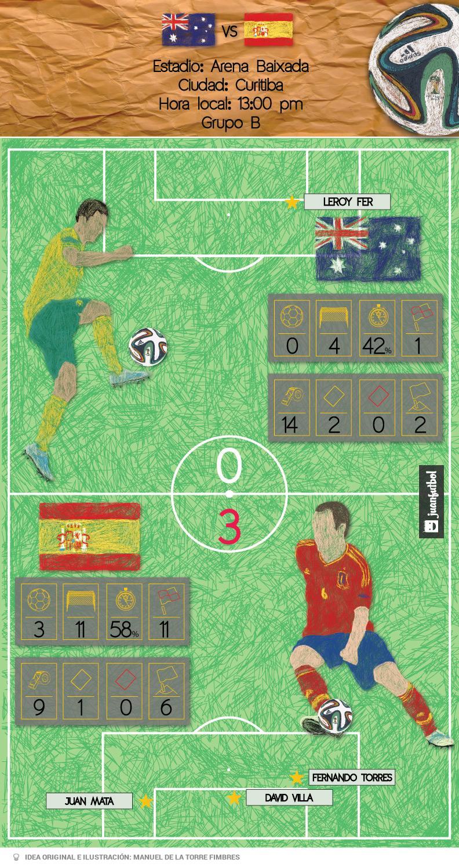 Análisis del partido Australia contra España