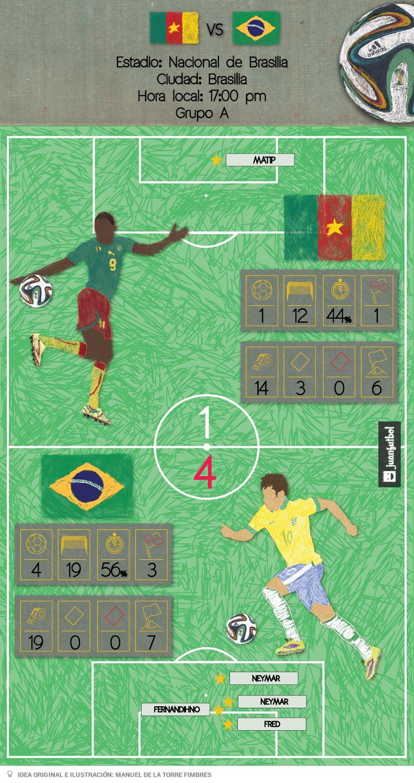 Resumen del partido Brasil vs camerún