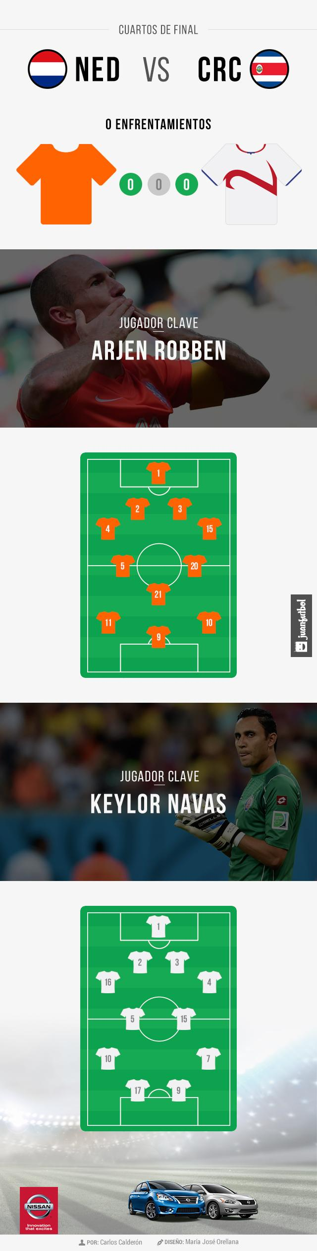Las alineaciones del Holanda contra Costa Rica
