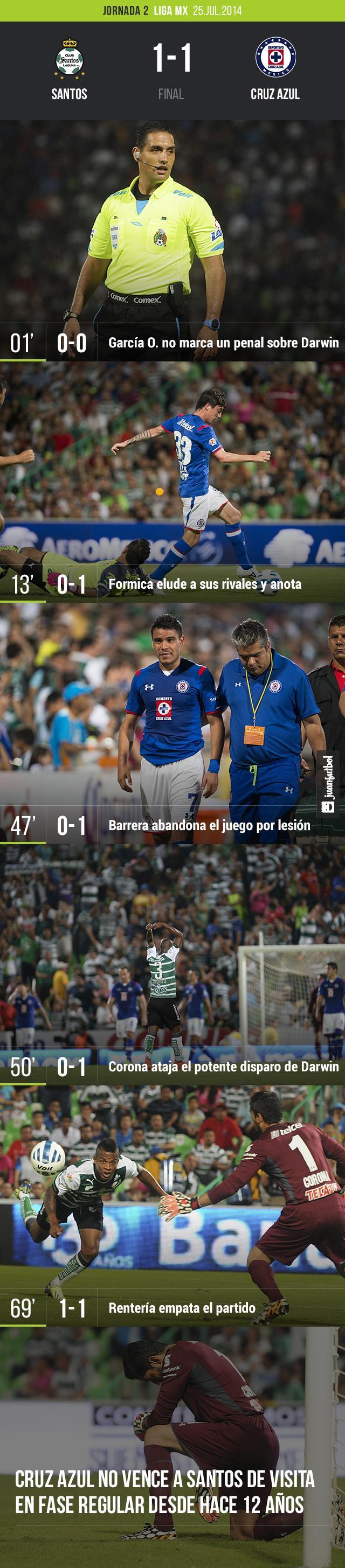 Santos Laguna y Cruz Azul empatan en Torreón