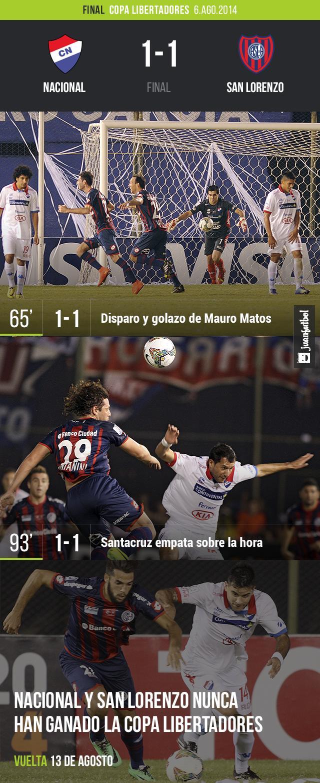 Nacional 1-1 San Lorenzo
