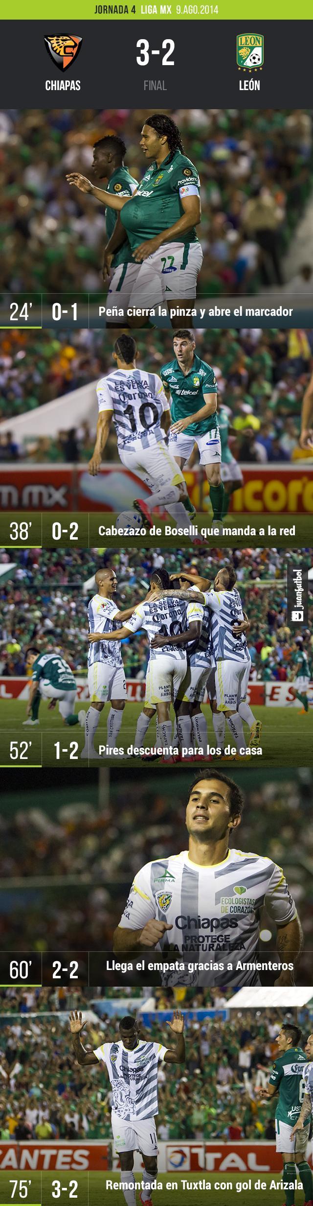 Chiapas 3-2 León