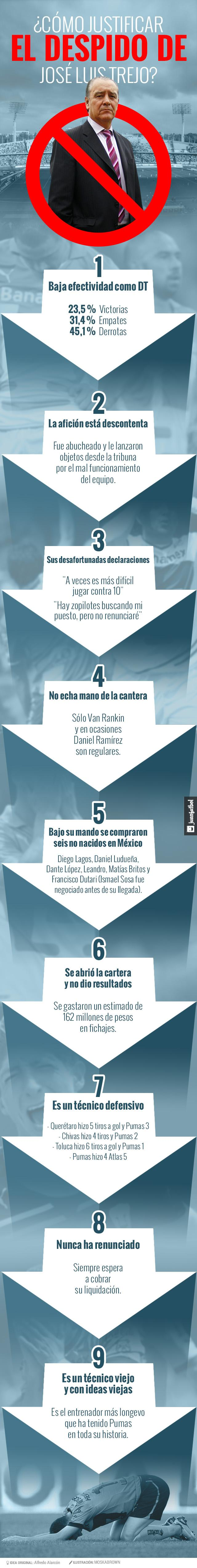 Infografía sobre las razones de pumas para despedir a José Luis Trejo