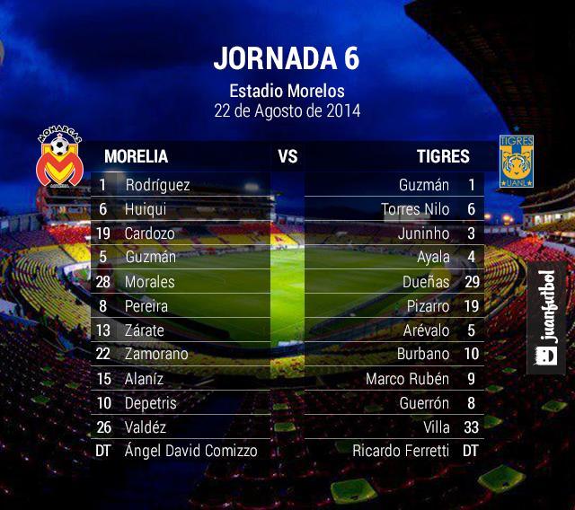 Morelia vs Tigres alineación