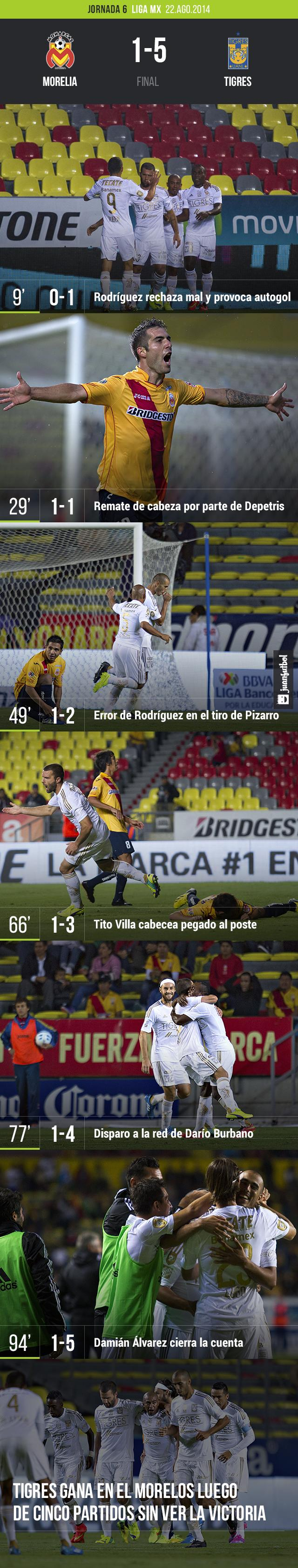 Morelia 1-5 Tigres