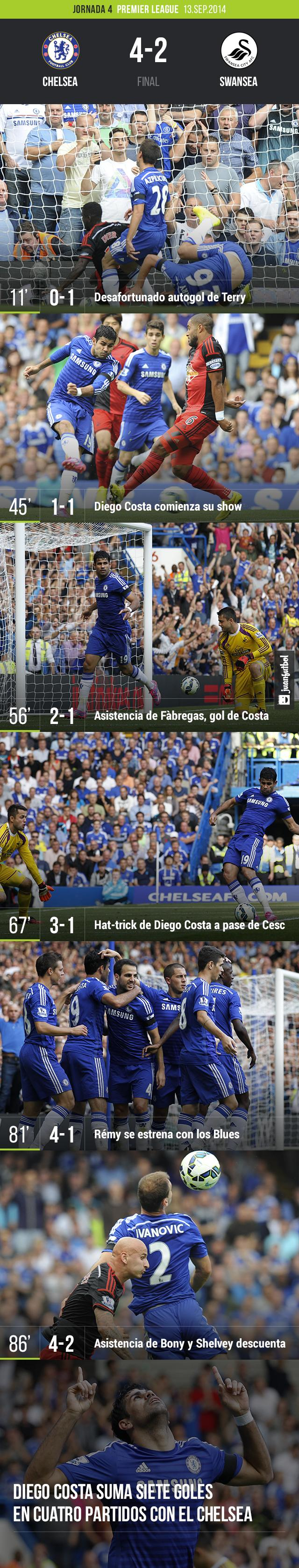 Chelsea 4-2 Swansea