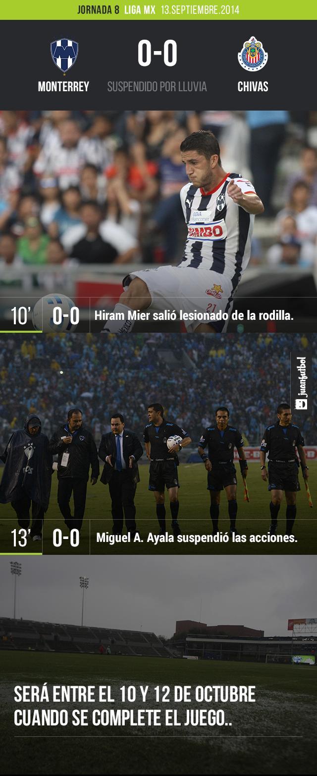 Rayados vs. Chivas