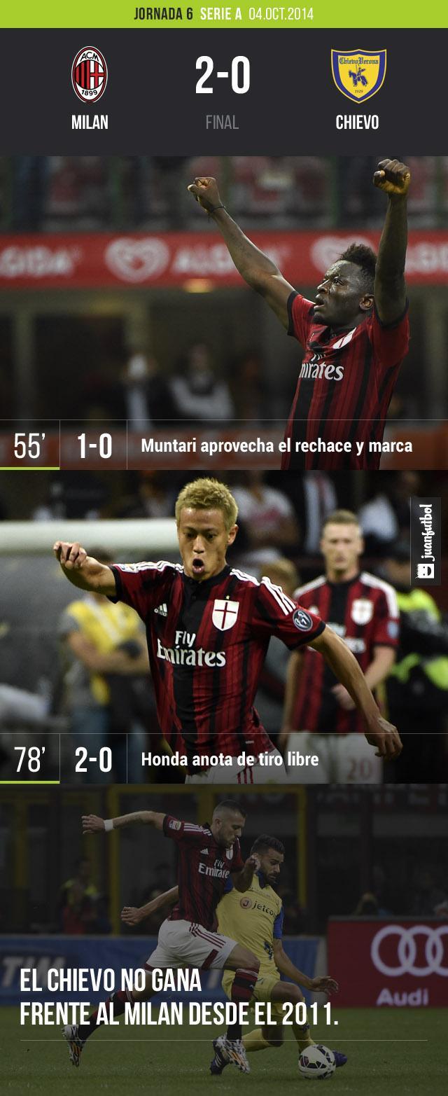 El Milan derrota 2-0 al Chievo. Keisuke Honda y Sulley Muntari fueron los anotadores.