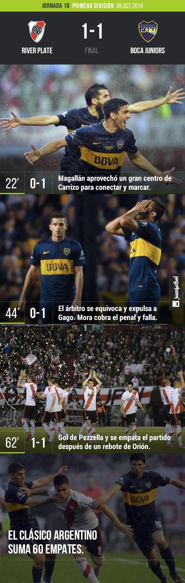 River Plate empata con Boca Juniors 1-1 en el Monumental con todo y una fuerte lluvia