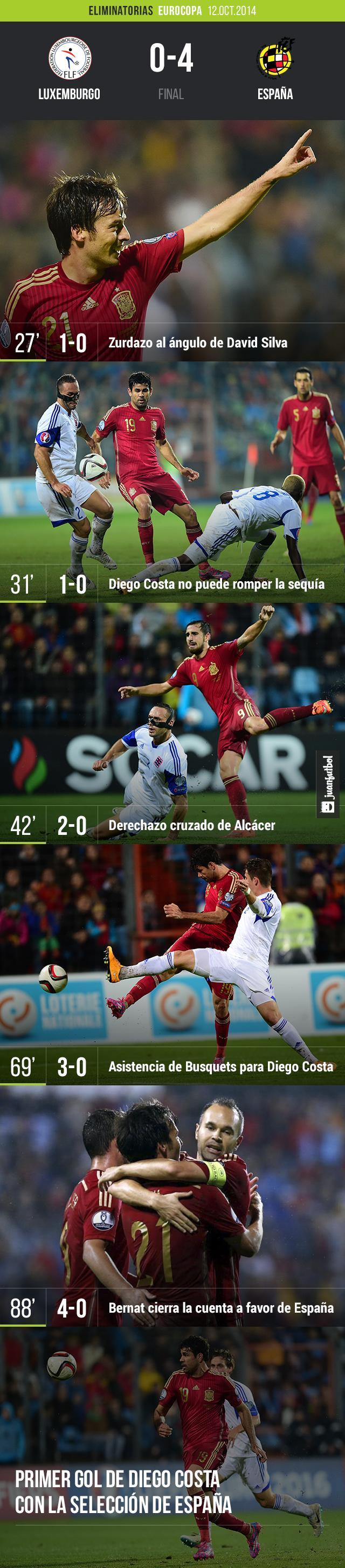 España derrota a Luxemburgo en las eliminatorias de la Eurocopa