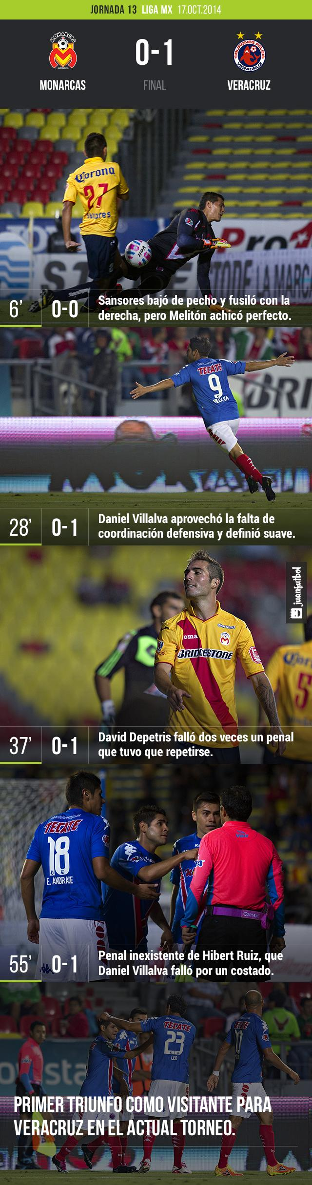 Monarcas vs. Veracruz