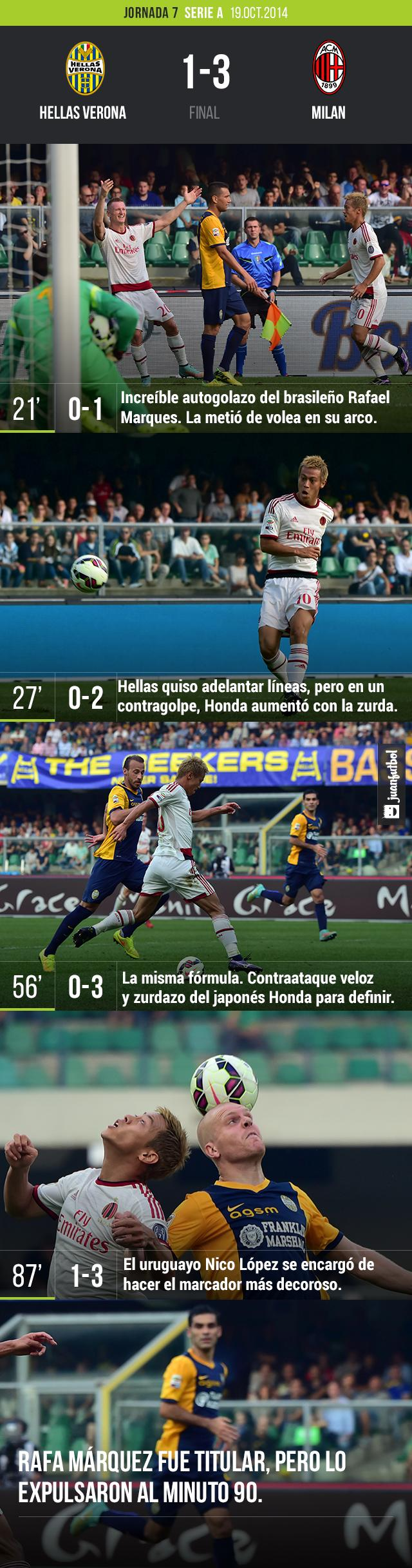 Hellas Verona vs. Milan