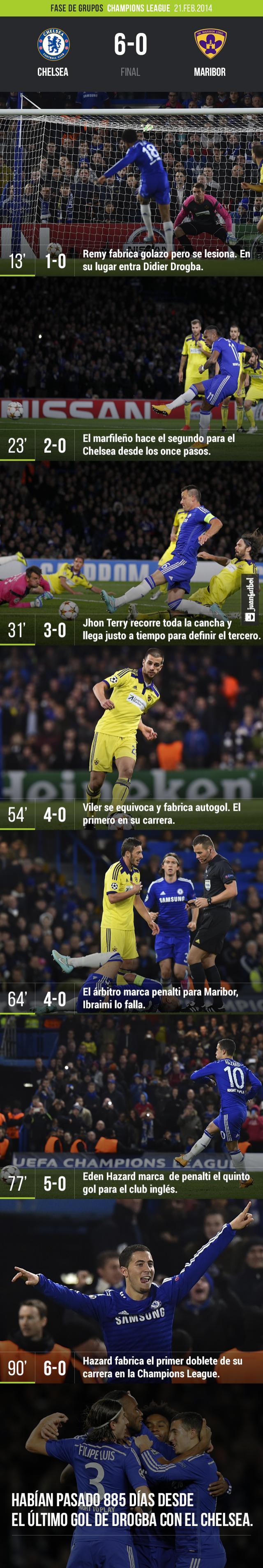 Chelsea vs Maribor