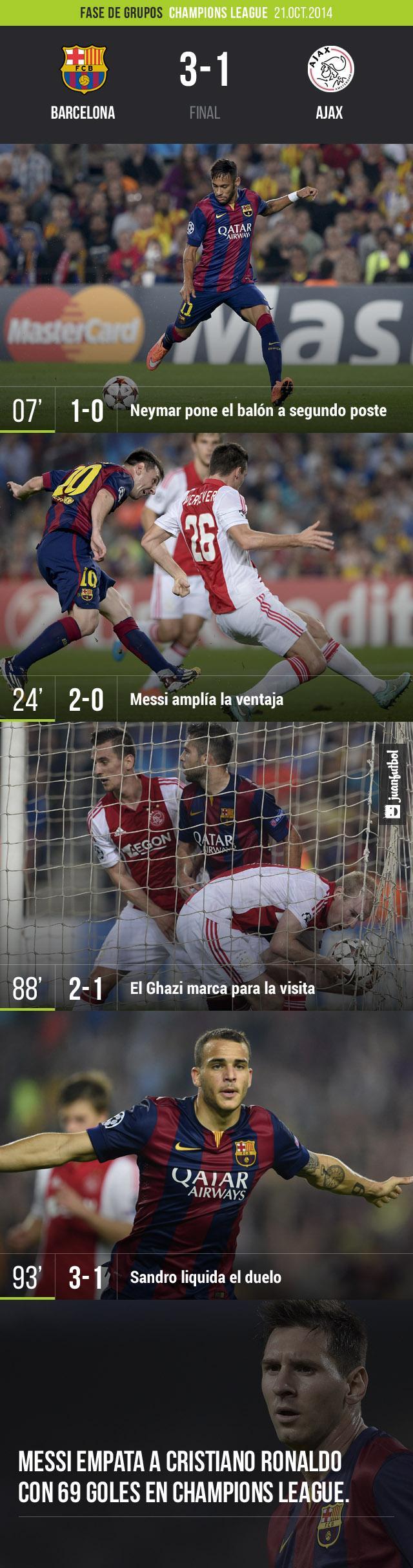 Barcelona derrota 3-1 al Ajax con goles de Neymar, Messi y Sandro. EL Ghazi descontó para la visita.