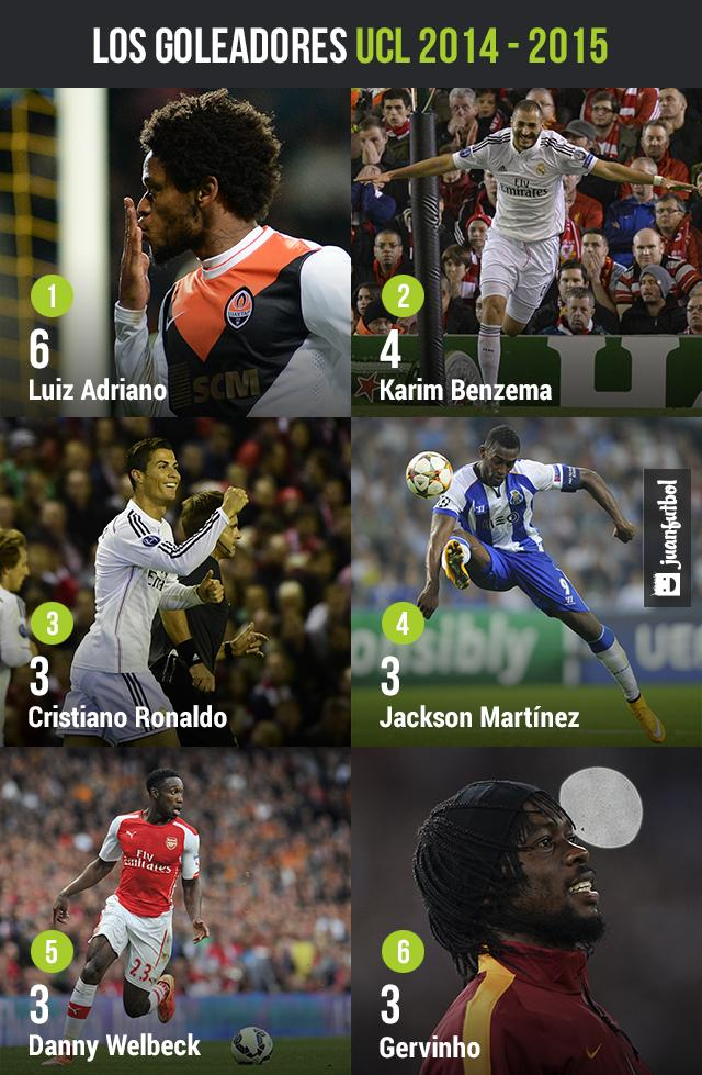 Goleadores UCL