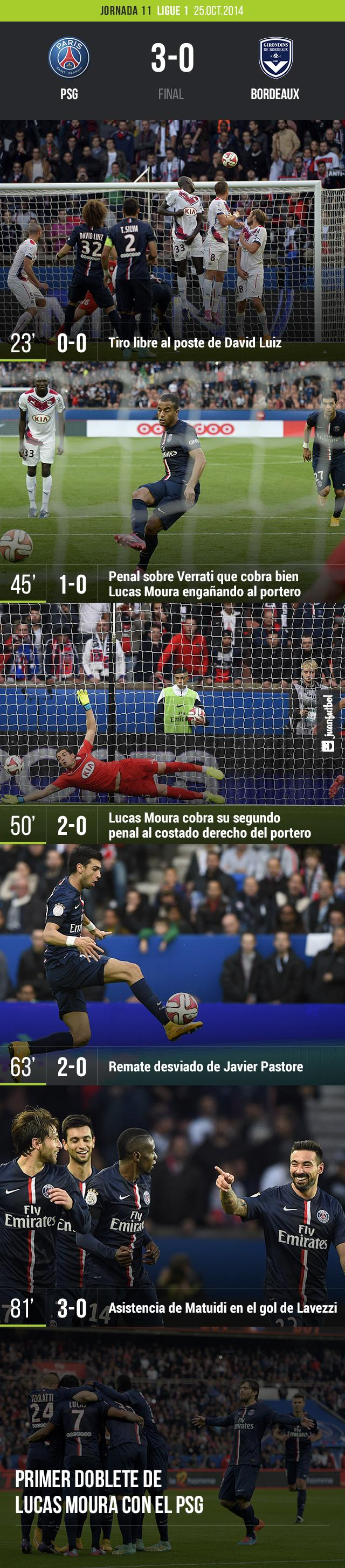 EL PSG gano 3-0 al Bordeaux con doblete de Lucas Moura y tanto de Lavezzi