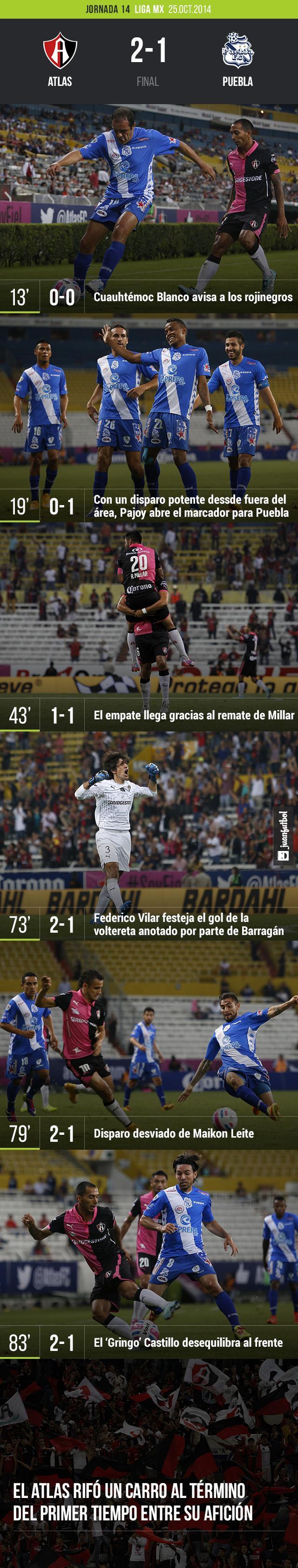 Atlas vence al Puebla 2-1 con goles de Millar y Barragán