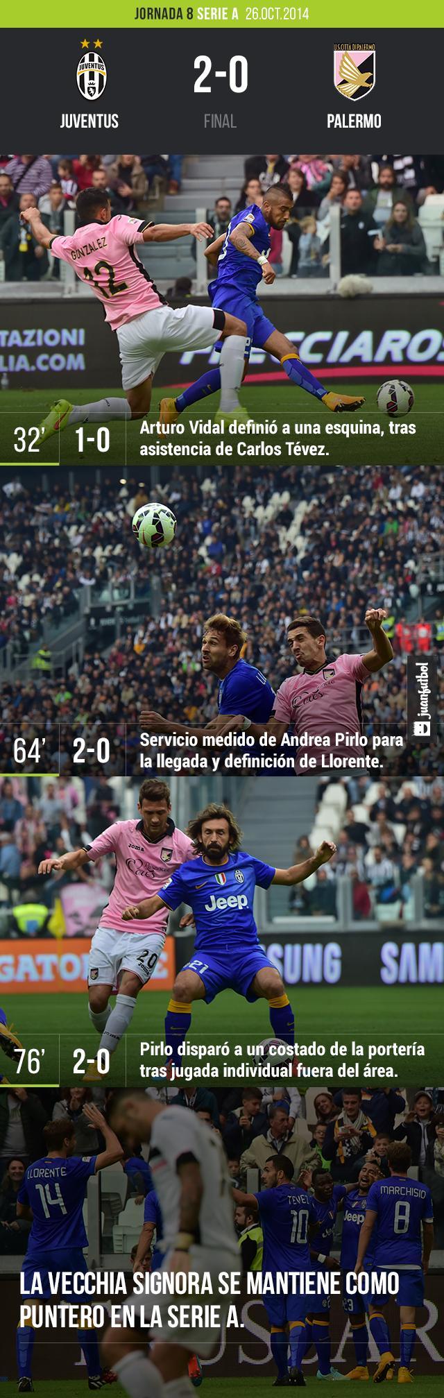 Juventus vs. Palermo