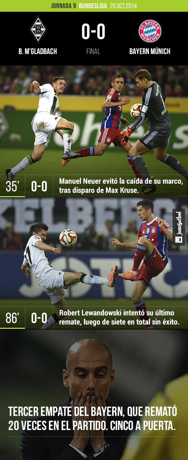 Borussia M'gladbach vs. Bayern Múnich