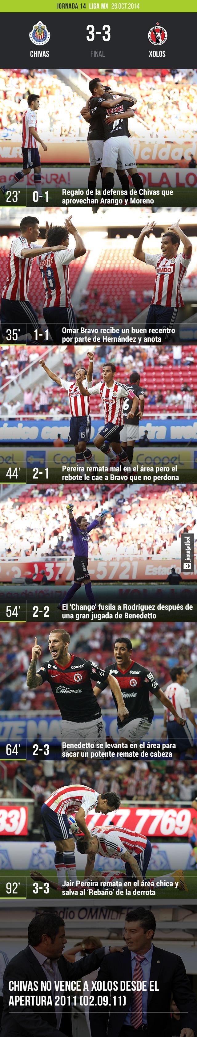 Chivas empata 3-3 contra Xolos en el estadio Omnilife como parte de la Jornada 14 de la Liga MX