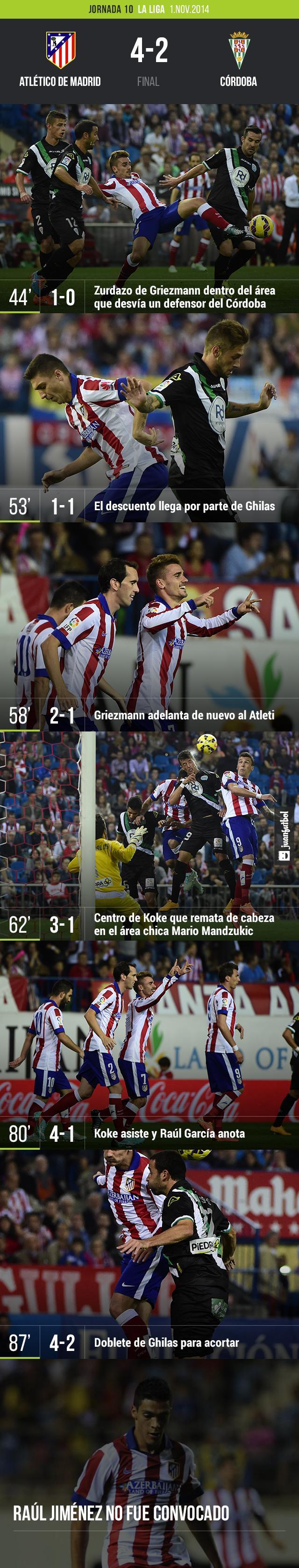 El Atlético de Madrid venció 4-2 al Córdoba en el Vicente Calderón