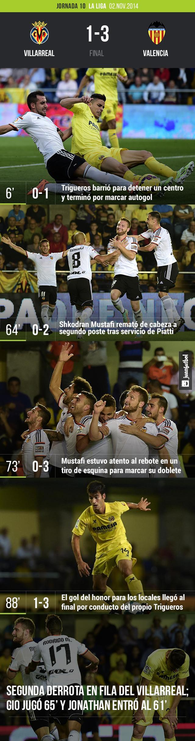 Villarreal vs. Valencia