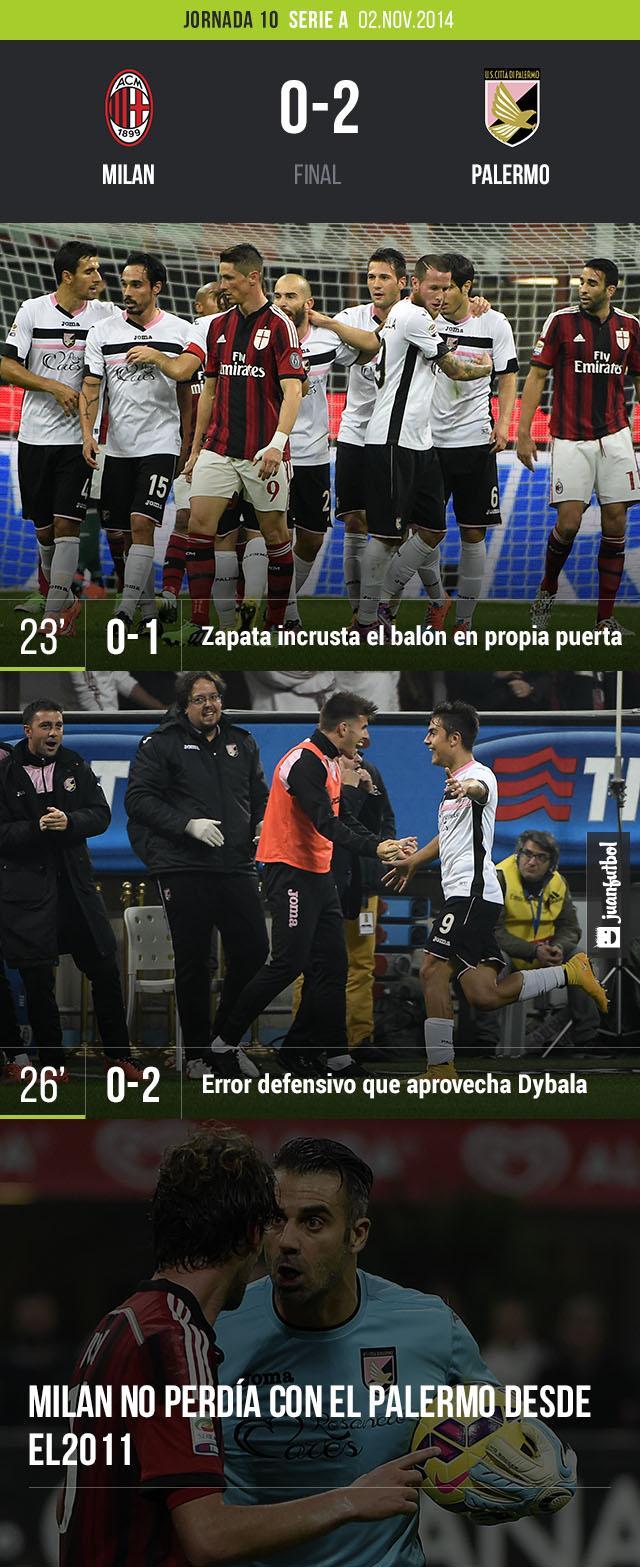 Milan pierde en casa 0-2 frente a Palermo. Los goles estuvieron a cargo de Zapata (autogol) y de Dybala. Milan no perdía frente a Palermo desde el 2011.