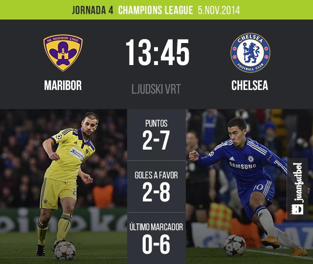 El Chelsea visita al Maribor de Eslovenia por la jornada 4 de la Champions League
