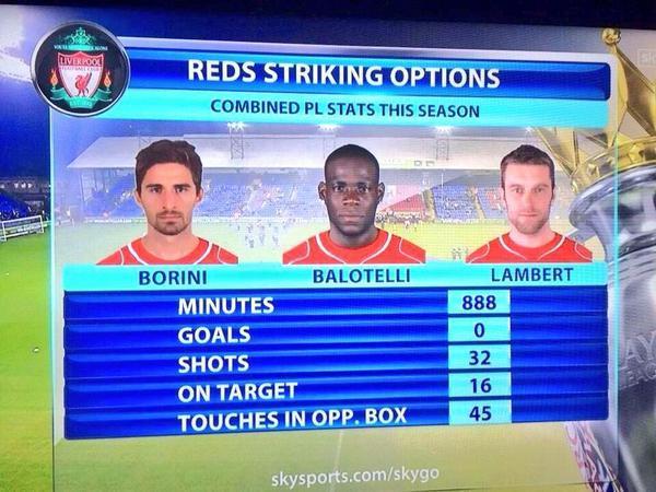 A la delantera de Liverpool que enfrentará a Real Madrid le falta gol