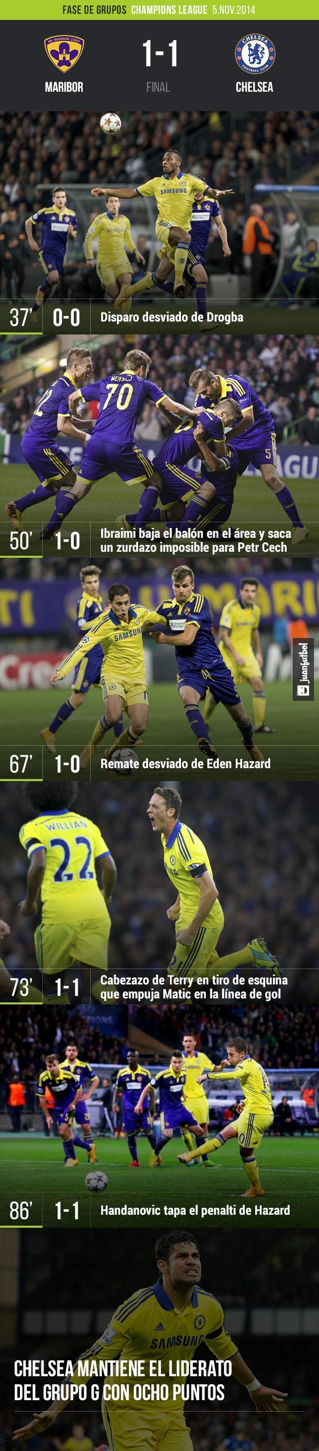 El Chelsea empata con el Maribor 1-1 pero mantiene el liderato del grupo G con 8 puntos
