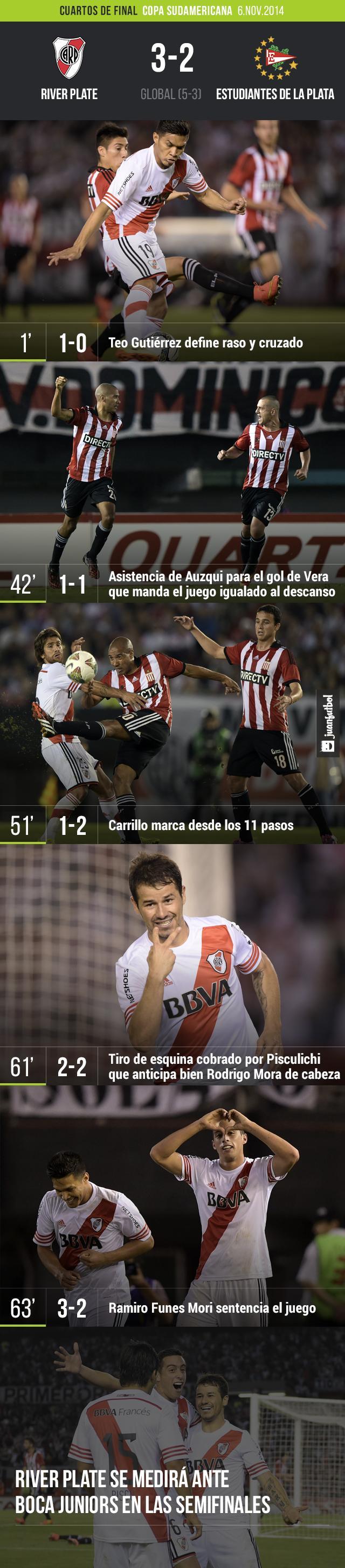 River Plate vence 3-2 a Estduiantes de La Plata en los cuartos de final de la Copa Sudamericana