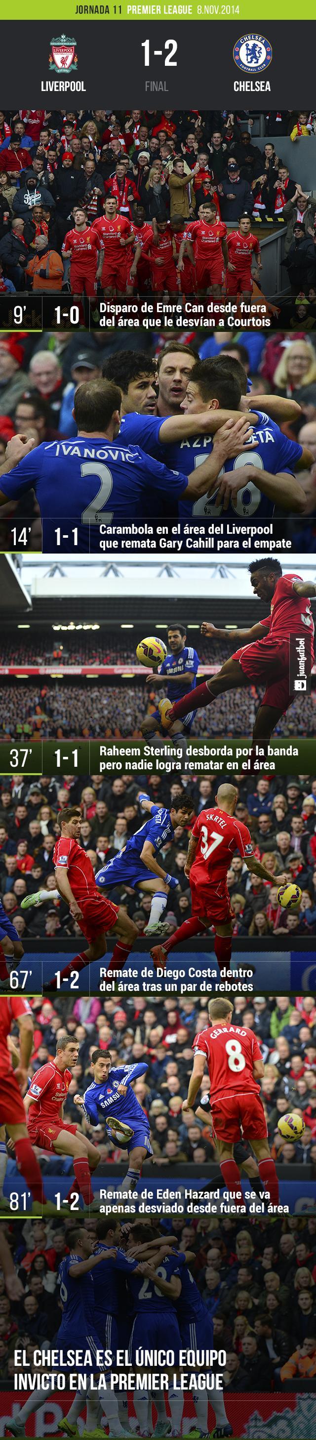 El Chelsea de Mou vence al Liverpool 1-2 con goles de Gary Cahill y Diego Costa en Anfield