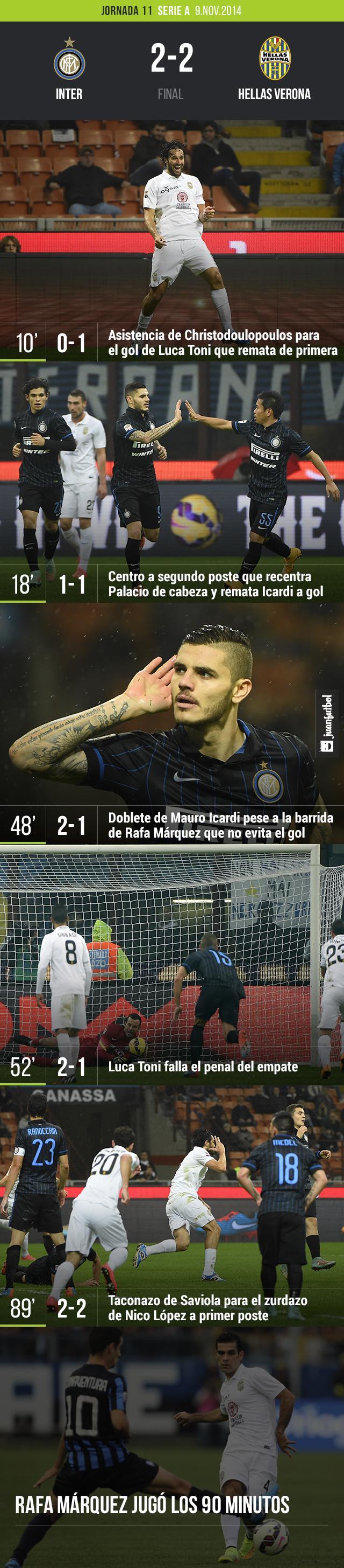 Empate entre el Inter 2-2 Hellas Verona con 90 minutos de Rafa Márquez