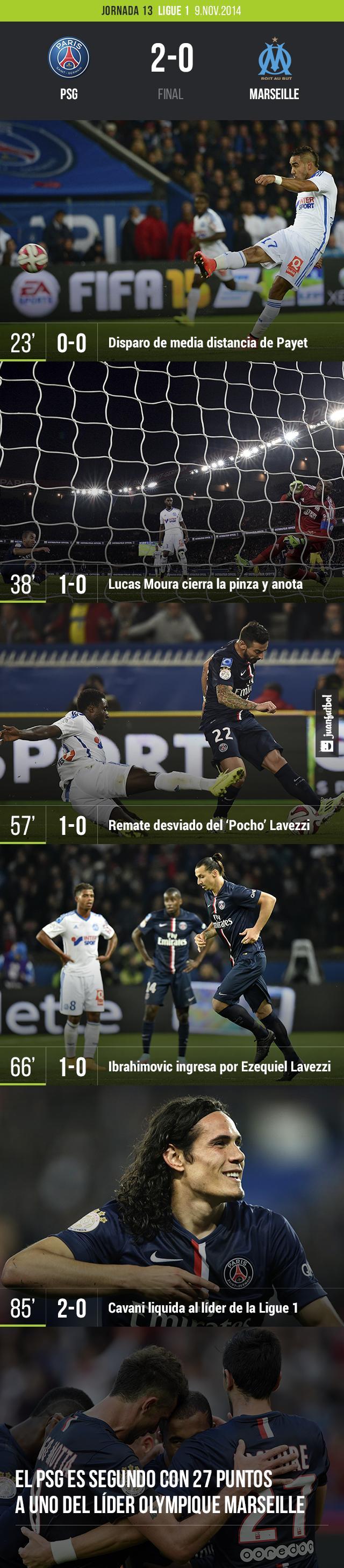 El PSG vence 2-0 al Marseille con goles de Lucas Moura y Edinson Cavani