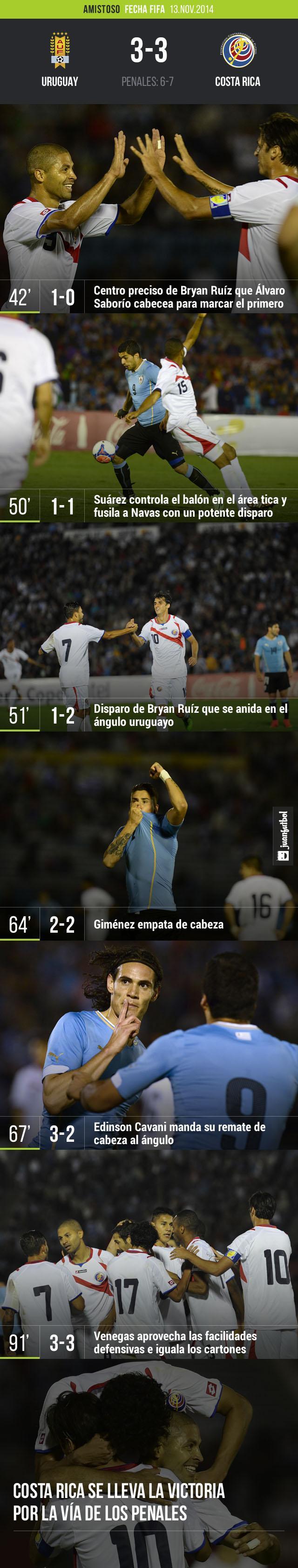 Costa Rica derrota a Uruguay por la vía de los penales.