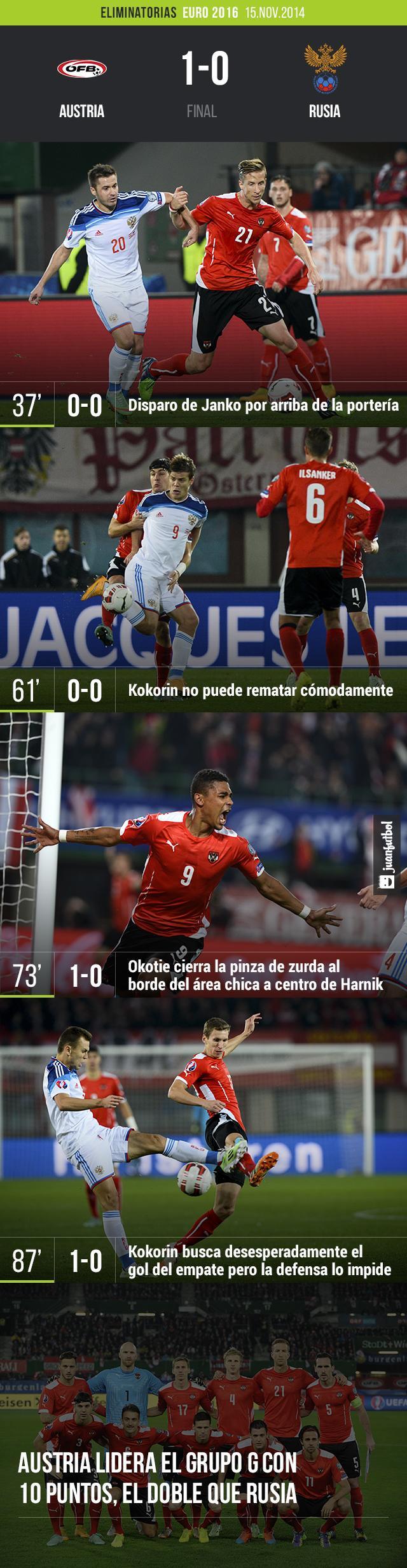 Cae la Rusia de Capello 1-0 con Austria, el gol lo hizo Okotie que entró de cambio en el segundo tiempo