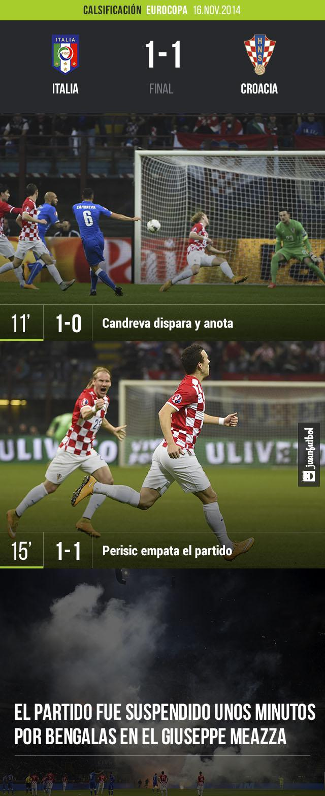 Italia empató 1-1 contra Croacia en la Clasificación de la Eurocopa de Francia 2016. El partido fue suspendido unos minutos por las bengalas que lanzaron varios hinchas all estadio Giuseppe Meazza