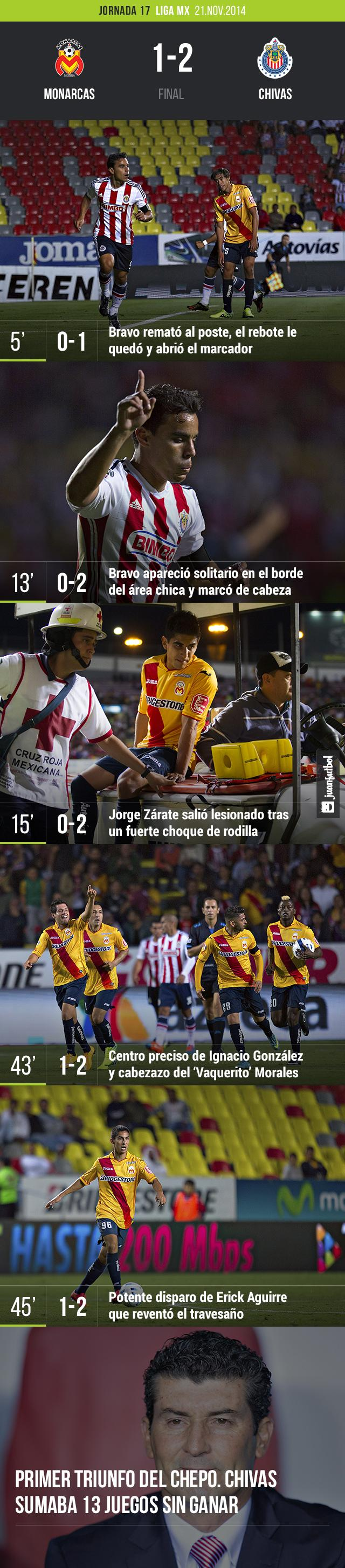 Monarcas vs. Chivas
