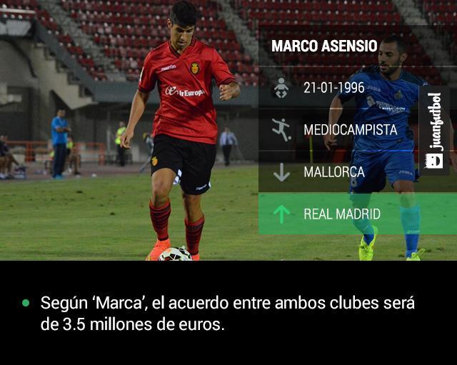 Mallorca dejará ir a su joya, Marco Asensio, al Real Madrid. Según 'Marca', el acuerdo entre ambos clubes será de 3.5 millones de euros.