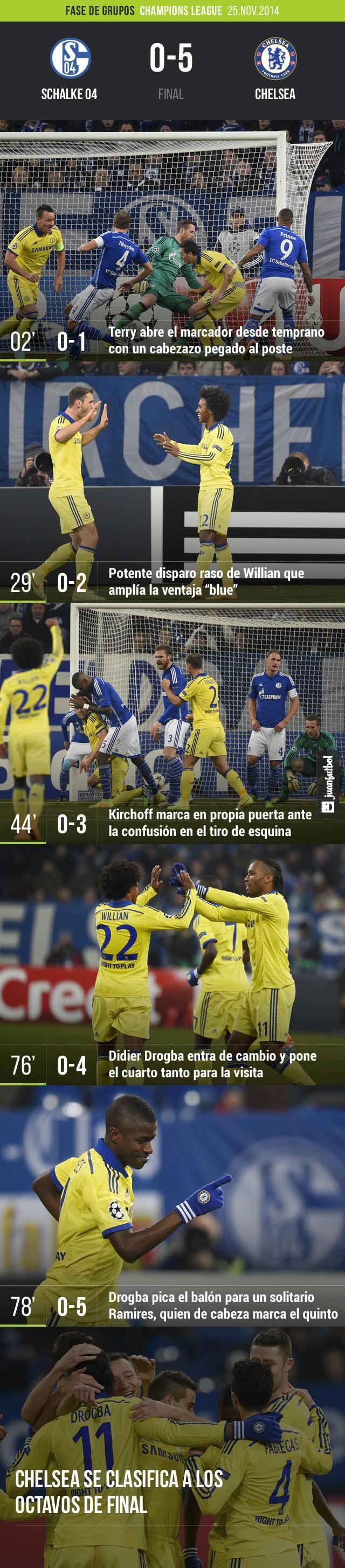 Chelsea aplastó 5-0 al Schalke 04 y se clasificó a los octavos de final de la Champions League.