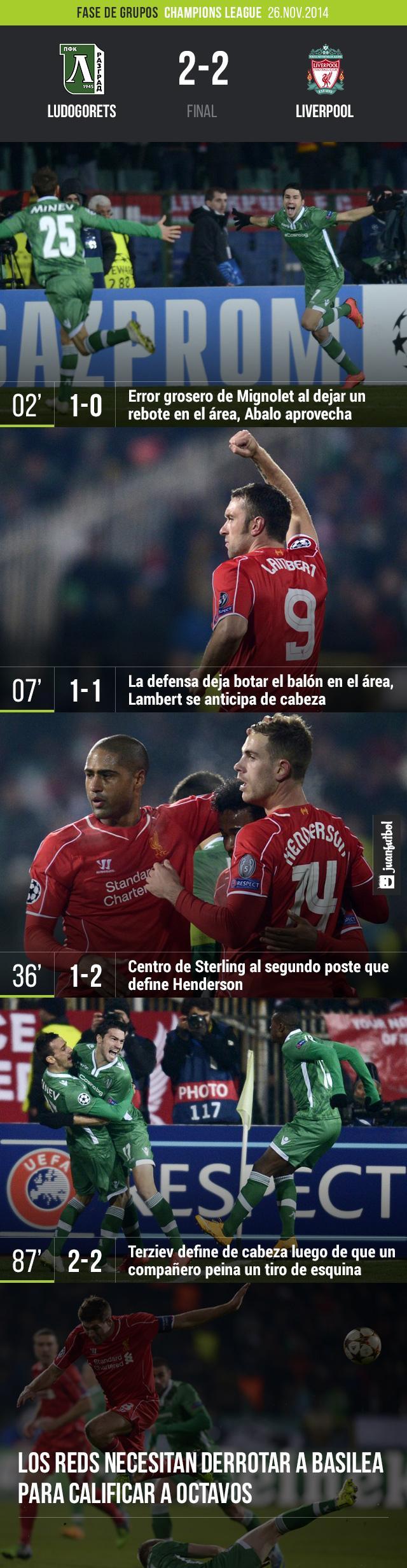 Ludogorets empata al Liverpool 2-2 a tres minutos del final en la Champions League