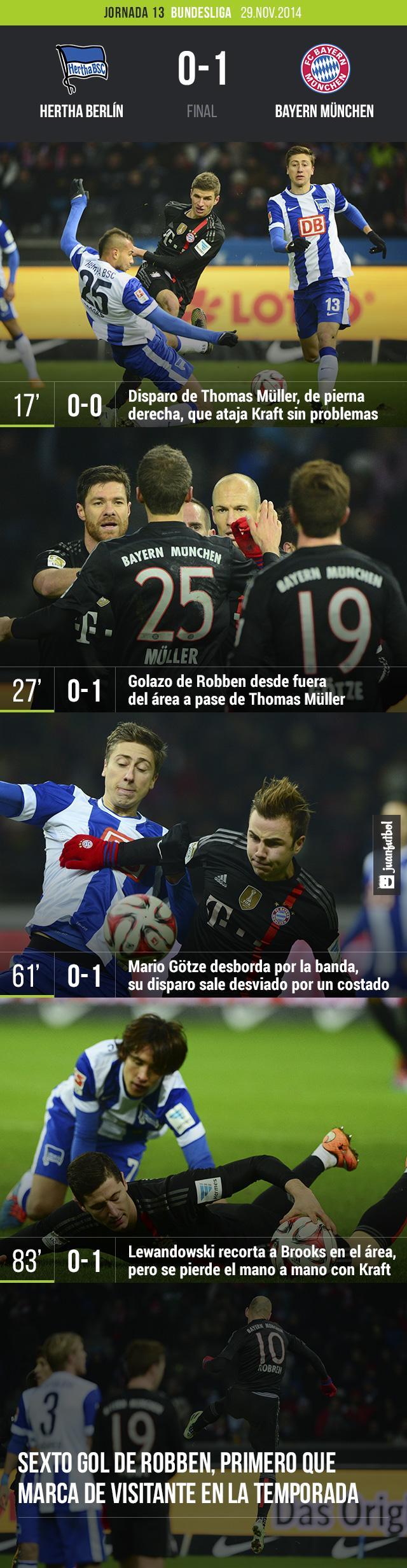 El Bayern München se llevó el partido de Berlín con un golazo de Robben, el primero que hace el holandés de visita en esta temporada