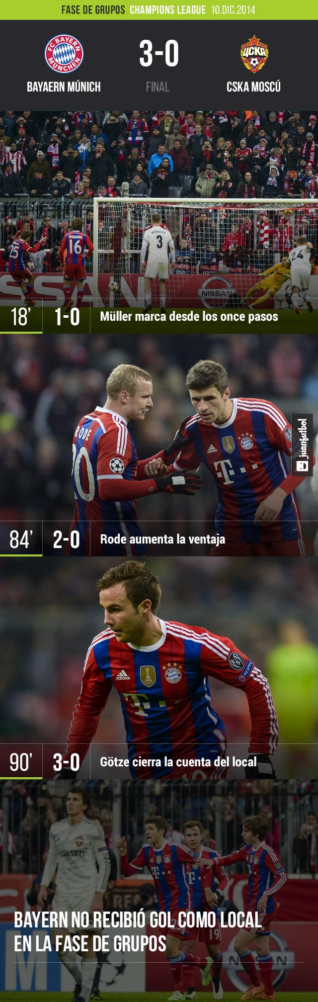 Bayern Múnich no tuvo ningún problema para derrotar al CSKA en duelo de trámite. Los bávaros están en octavos como primeros de gurpo.