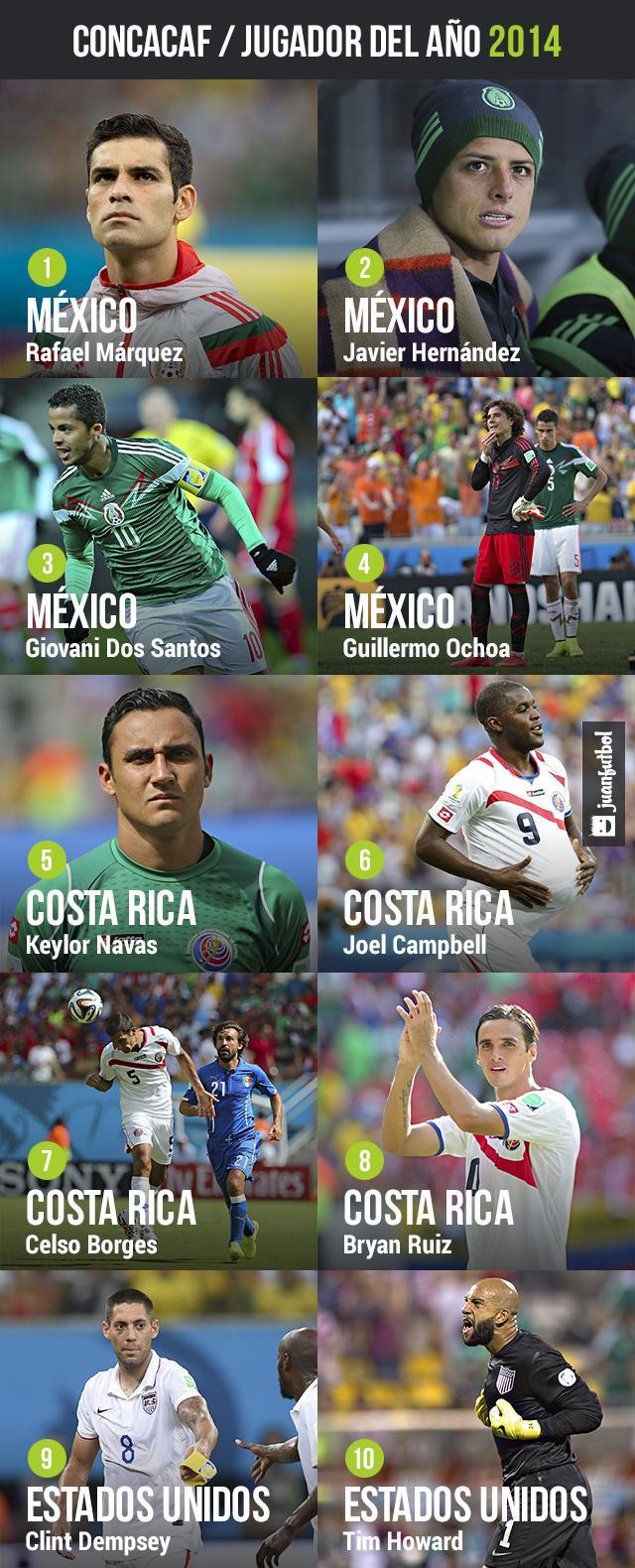 Nominados Concacaf 2014