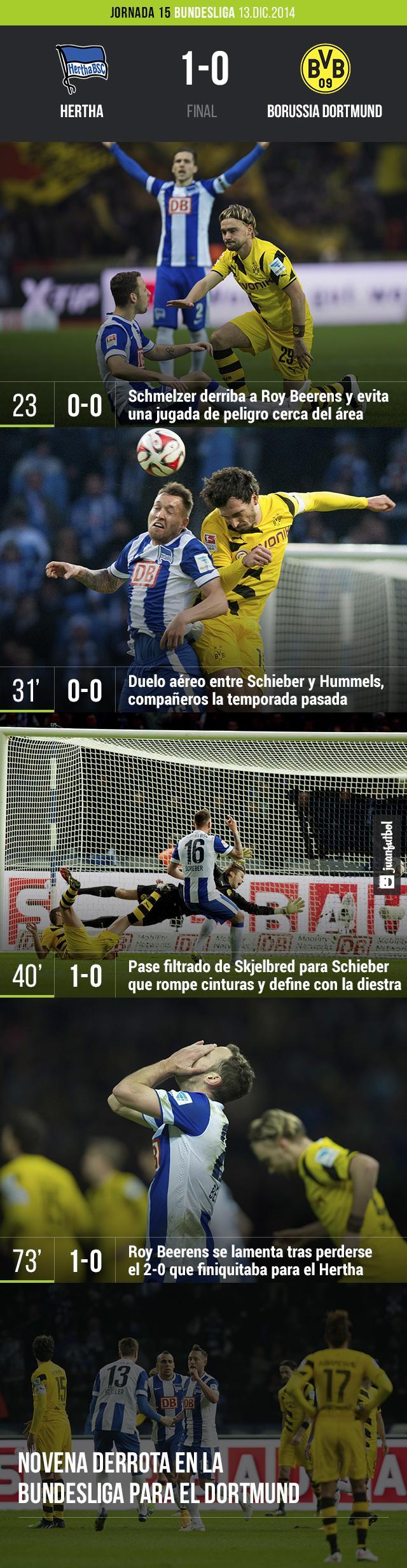 El Hertha Berlin le pegó 1-0 al Borussia Dortmund con gol de Julian Schieber